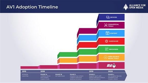 AV1 evolución mercado