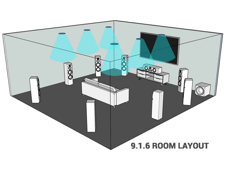 Sistema Dolby Atmos en Receptor AV