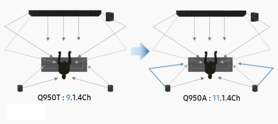 barras de sonido Samsung Q950A, Q800A y Q600A llegan a España Q950A comparativa