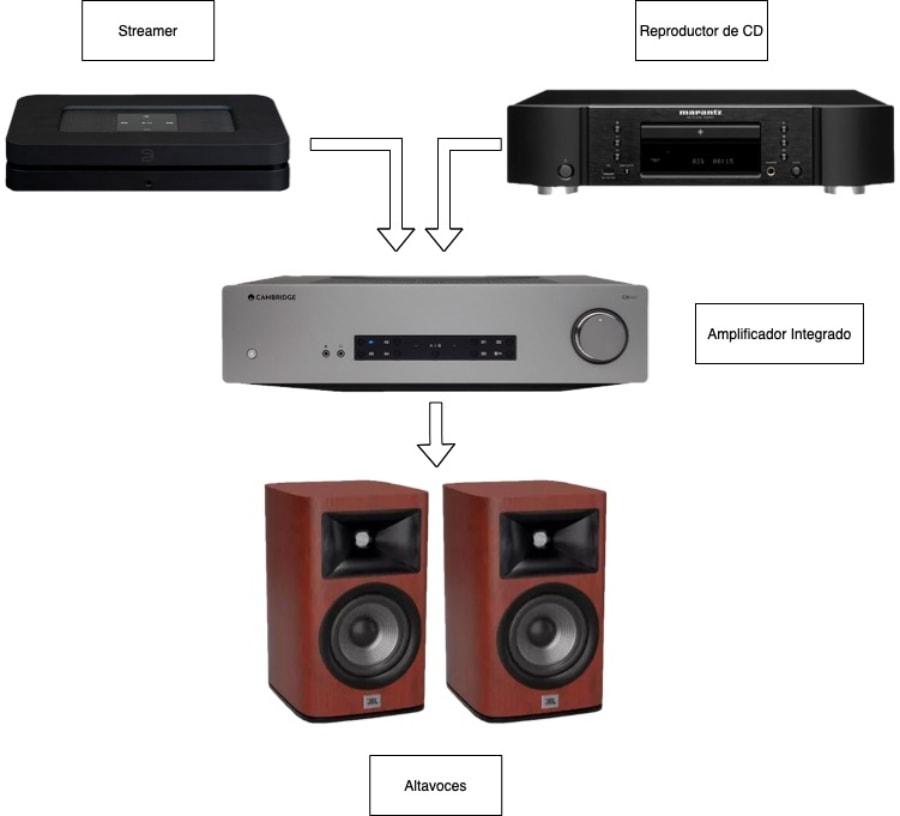 cómo montar un sistema de audio básico