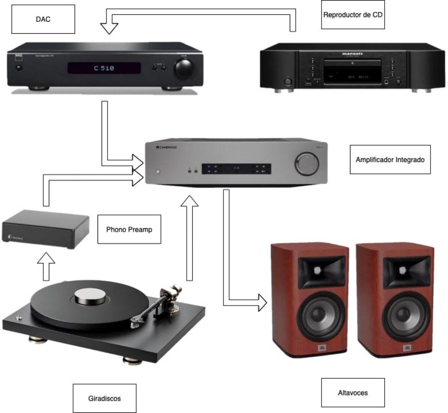 cómo montar un sistema de audio intermedio
