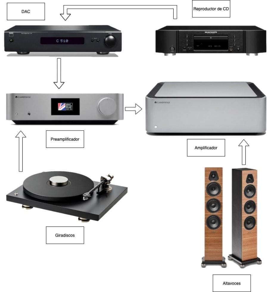 cómo montar un sistema de audio avanzado